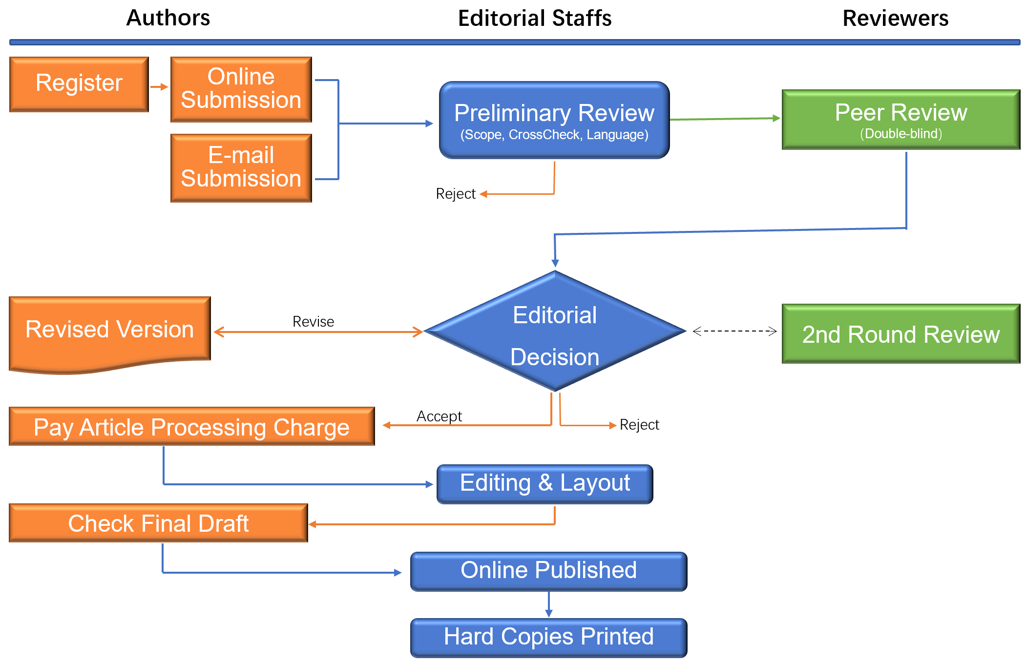 Workflow for the Article Publication